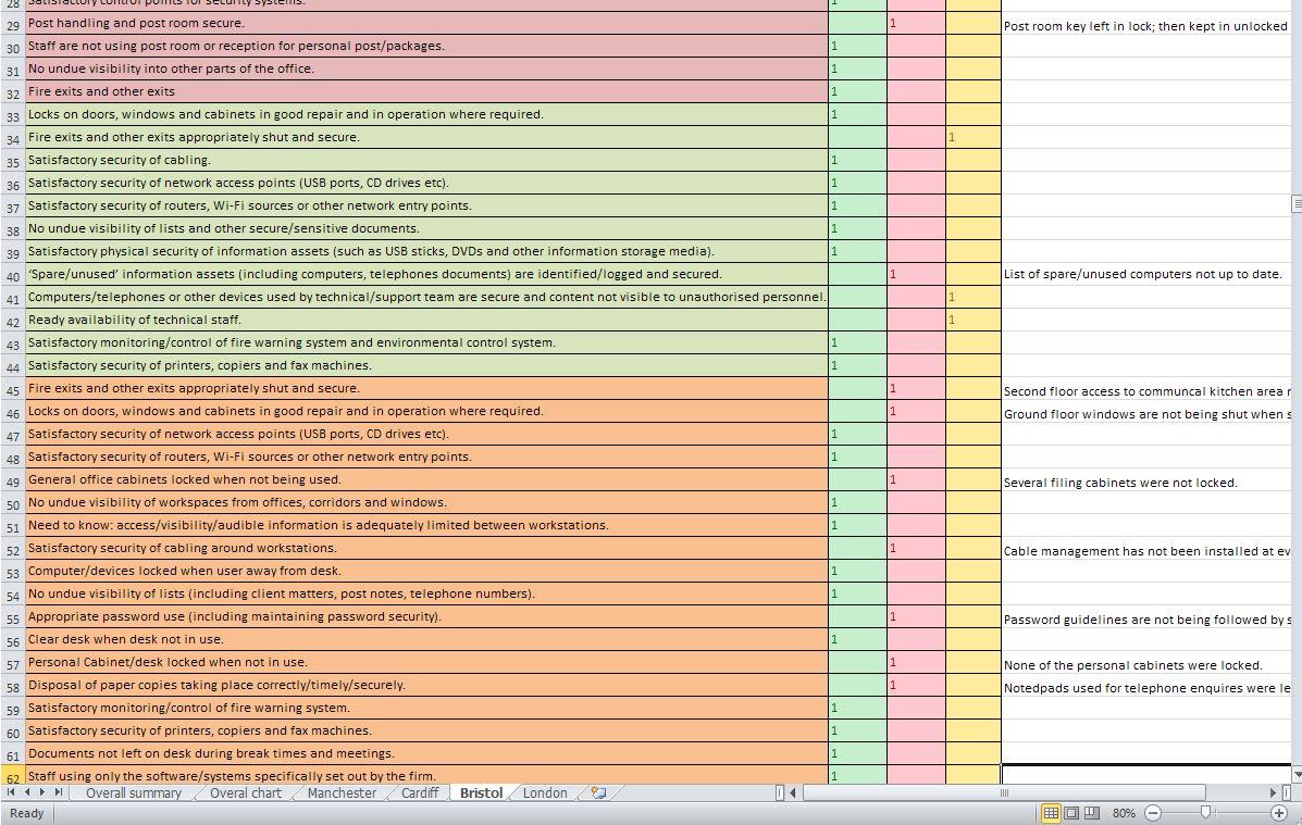 infosec audit sample Excel b